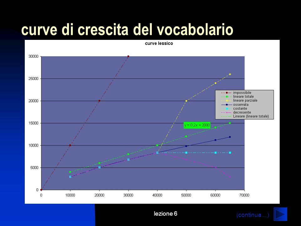 lezione 6 curve di crescita del vocabolario (continua…)