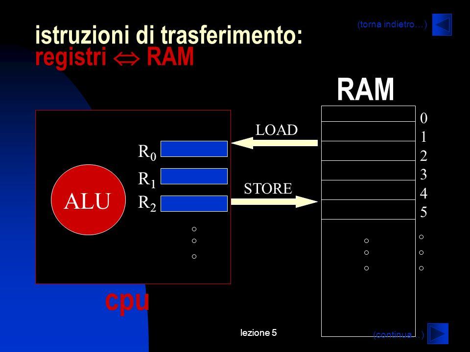lezione 5 istruzioni di trasferimento: registri RAM 012345012345 ALU R0R0 R1R1 R2R2 LOAD STORE cpu RAM (continua…) (torna indietro…)