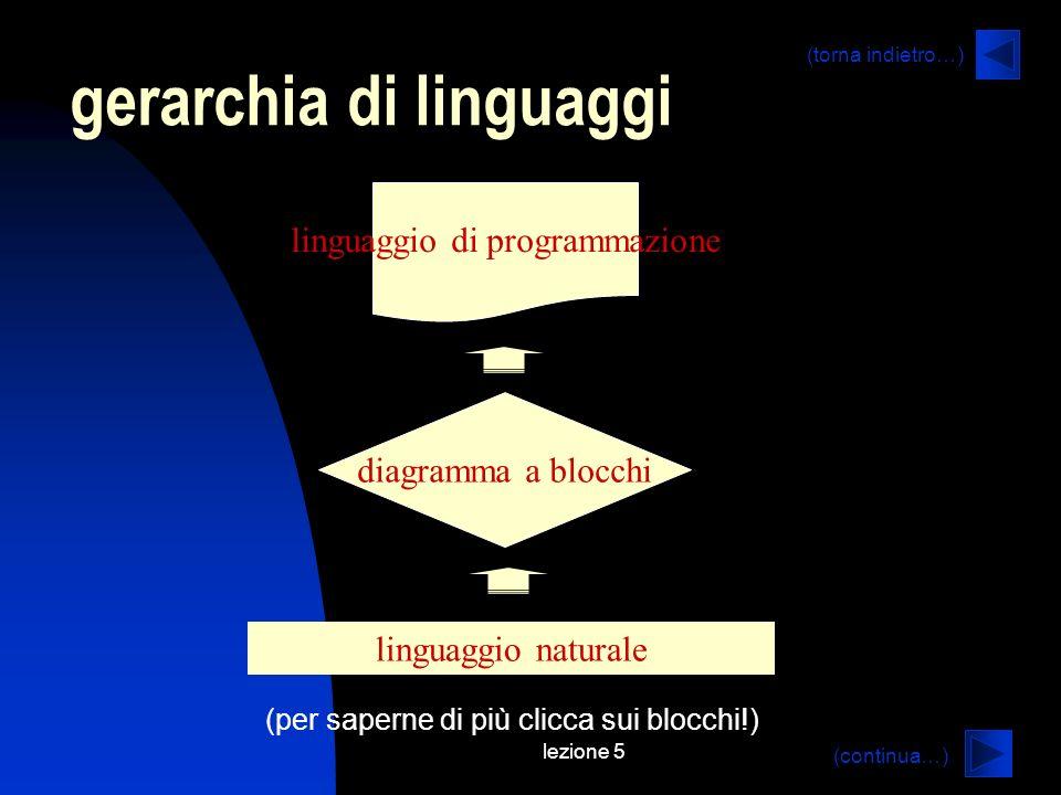 lezione 5 gerarchia di linguaggi linguaggio naturale diagramma a blocchi linguaggio di programmazione (per saperne di più clicca sui blocchi!) (continua…) (torna indietro…)