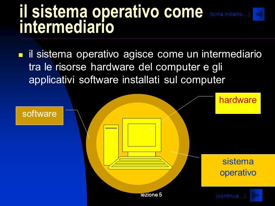 lezione 5 il sistema operativo come intermediario il sistema operativo agisce come un intermediario tra le risorse hardware del computer e gli applicativi software installati sul computer hardware software sistema operativo (continua…) (torna indietro…)