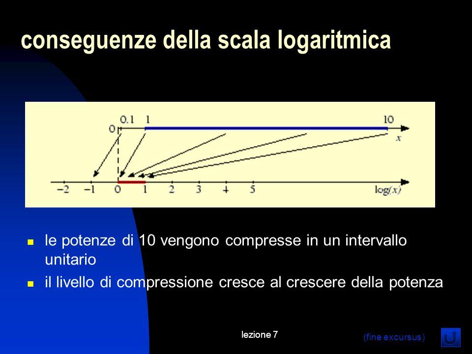 lezione 7 conseguenze della scala logaritmica le potenze di 10 vengono compresse in un intervallo unitario il livello di compressione cresce al cresce