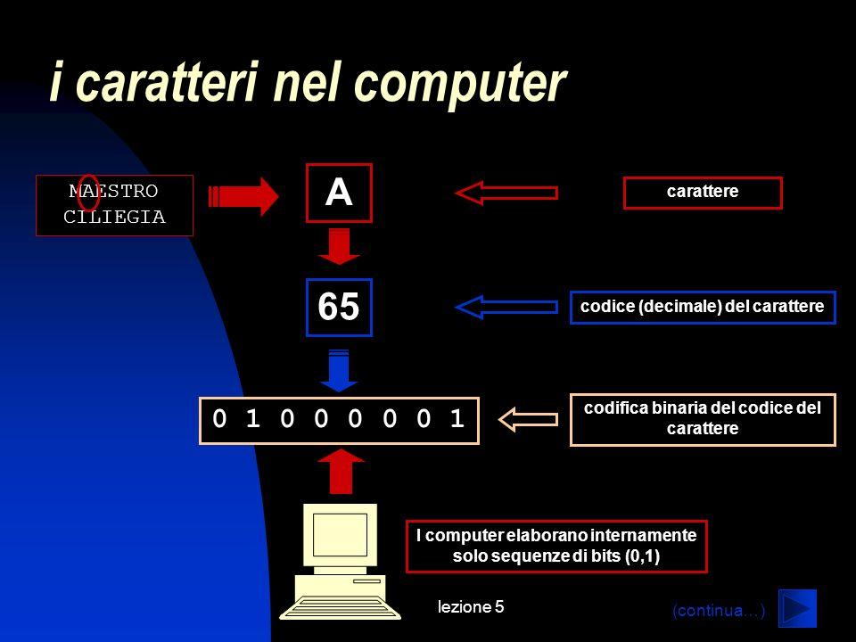 lezione 5 i caratteri nel computer A carattere 65 codice (decimale) del carattere 0 1 0 0 0 0 0 1 codifica binaria del codice del carattere I computer