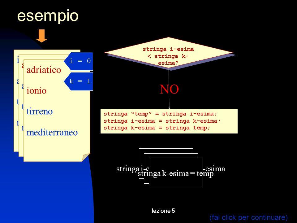 lezione 5 esempio NO ionio adriatico tirreno mediterraneo stringa i-esima < stringa k- esima? stringa temp = stringa i-esima; stringa i-esima = string