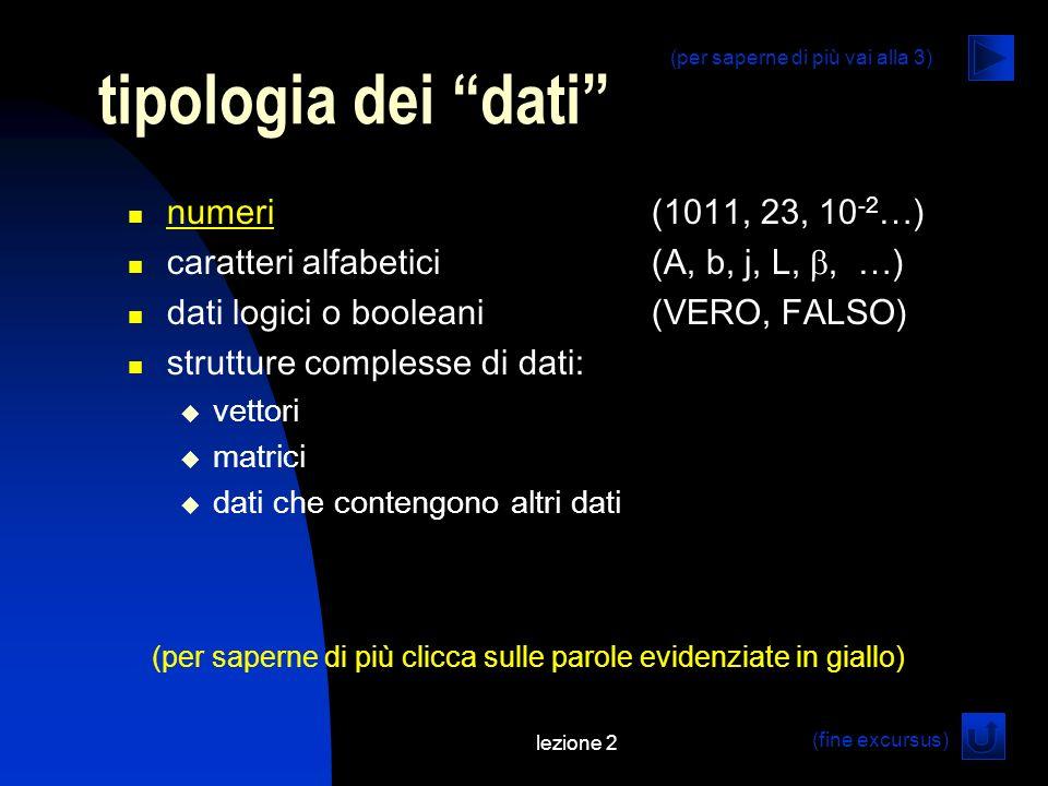 lezione 2 numeri(1011, 23, 10 -2 …) numeri caratteri alfabetici(A, b, j, L,, …) dati logici o booleani(VERO, FALSO) strutture complesse di dati: vettori matrici dati che contengono altri dati tipologia dei dati (fine excursus) (per saperne di più clicca sulle parole evidenziate in giallo) (per saperne di più vai alla 3)