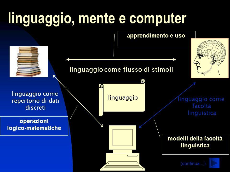 lezione 1 linguaggio, mente e computer operazioni logico-matematiche apprendimento e uso modelli della facoltà linguistica linguaggio linguaggio come