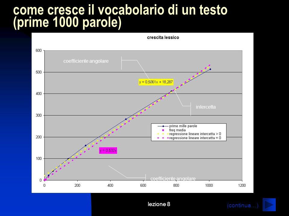 lezione 8 come cresce il vocabolario di un testo (prime 1000 parole) coefficiente angolare intercetta coefficiente angolare (continua…)