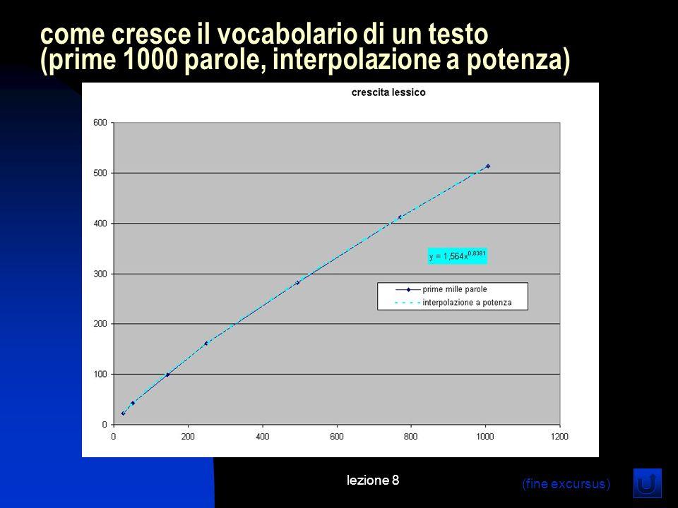 lezione 8 (fine excursus) come cresce il vocabolario di un testo (prime 1000 parole, interpolazione a potenza) (fine excursus)