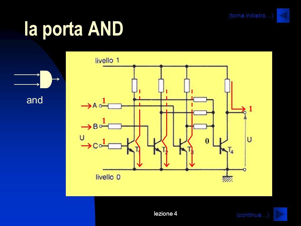 lezione 4 la porta AND (continua…) (torna indietro…) and 1 1 1 1 0