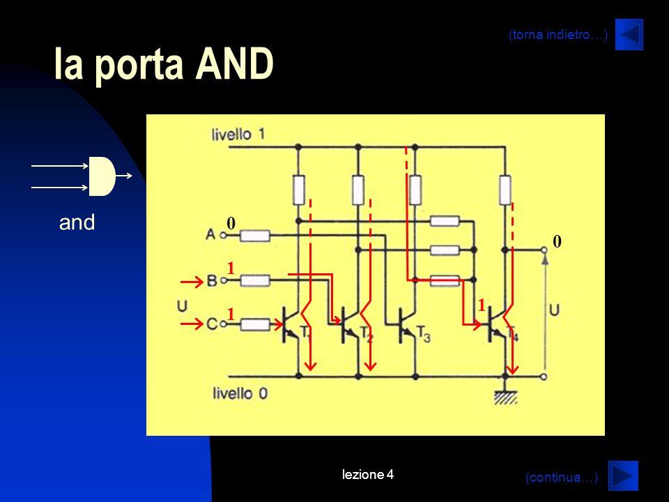 lezione 4 la porta AND (continua…) (torna indietro…) and 0 1 1 0 1