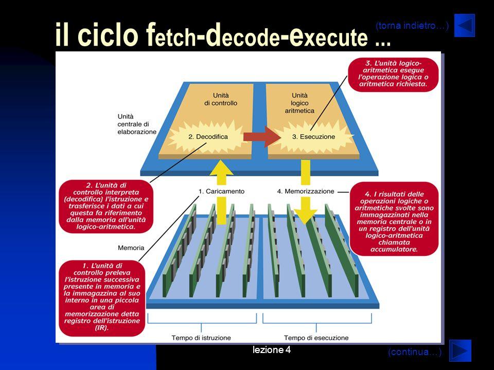 lezione 4 il ciclo f etch -d ecode -e xecute... (continua…) (torna indietro…)