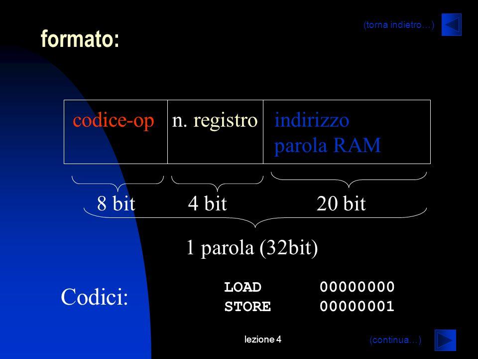lezione 4 formato: codice-op n. registro indirizzo parola RAM 8 bit 4 bit 20 bit 1 parola (32bit) LOAD 00000000 STORE 00000001 Codici: (continua…) (to