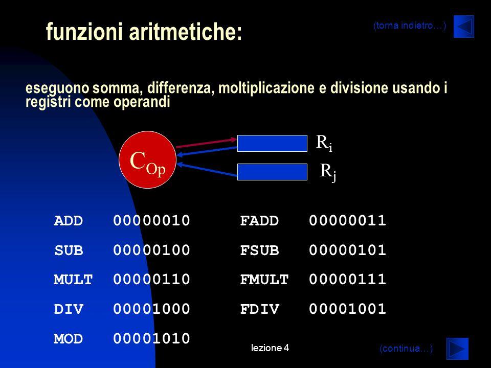 lezione 4 funzioni aritmetiche: eseguono somma, differenza, moltiplicazione e divisione usando i registri come operandi ADD 00000010 FADD 00000011 SUB 00000100 FSUB 00000101 MULT 00000110 FMULT 00000111 DIV 00001000 FDIV 00001001 MOD 00001010 RiRi RjRj C Op (continua…) (torna indietro…)