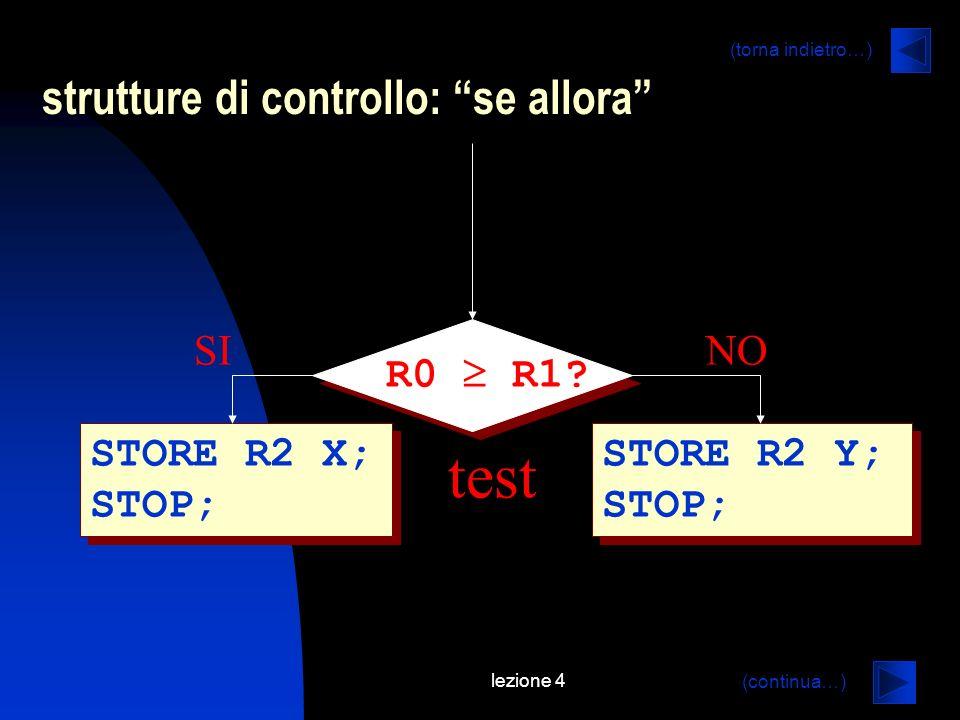 lezione 4 STORE R2 X; STOP; R0 R1? STORE R2 Y; STOP; SINO test strutture di controllo: se allora (continua…) (torna indietro…)