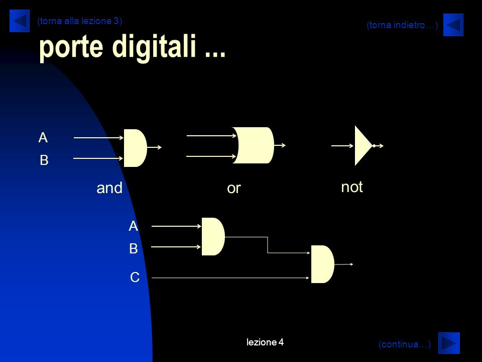 lezione 4 porte digitali... (continua…) (torna indietro…) andor not A B A B C (torna alla lezione 3)