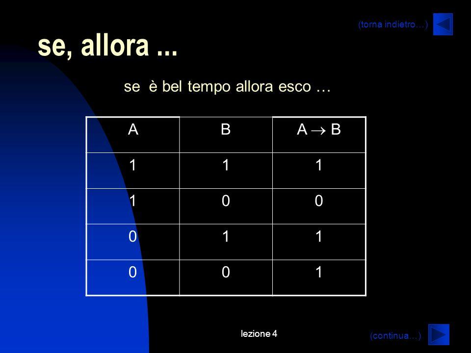 lezione 4 (continua…) (torna indietro…) se, allora... se è bel tempo allora esco … AB A B 111 100 011 001