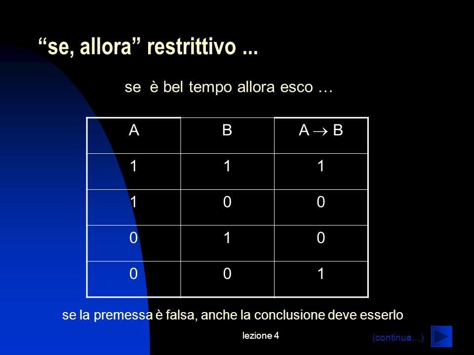 lezione 4 (continua…) se, allora restrittivo... se è bel tempo allora esco … AB A B 111 100 010 001 se la premessa è falsa, anche la conclusione deve