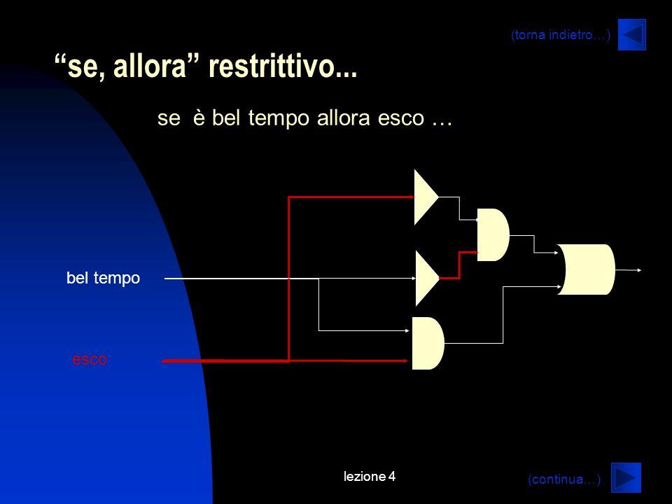 lezione 4 se, allora restrittivo... se è bel tempo allora esco … bel tempo esco (continua…) (torna indietro…)