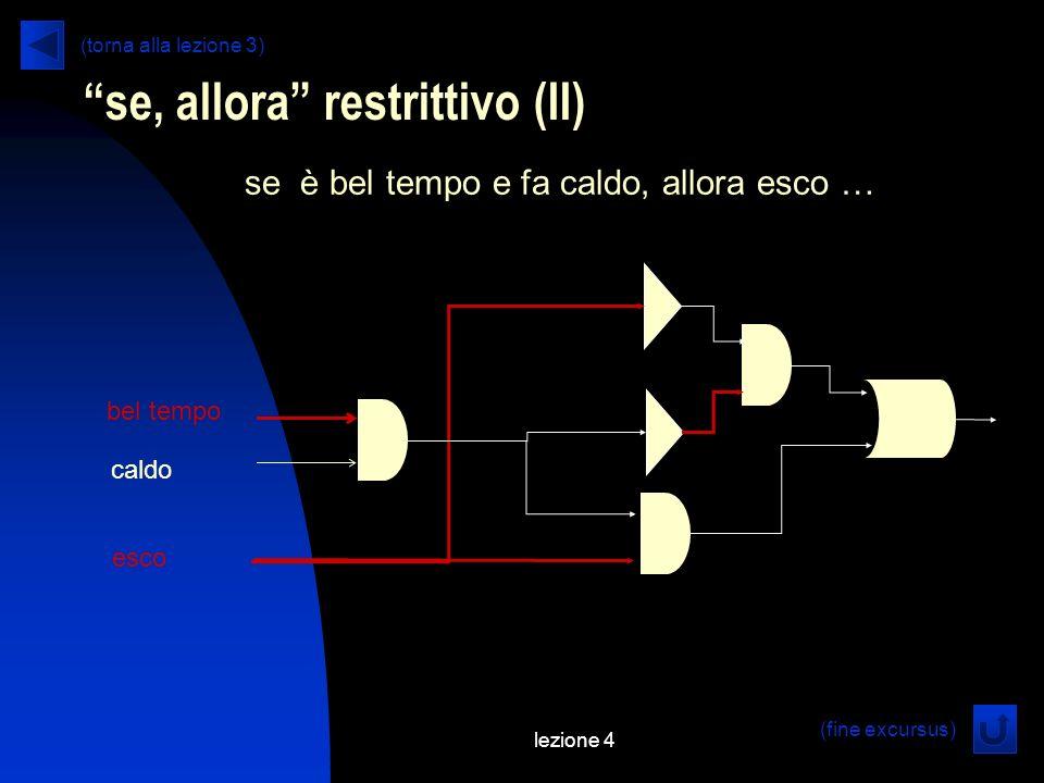 lezione 4 se, allora restrittivo (II) se è bel tempo e fa caldo, allora esco … bel tempo caldo esco (fine excursus) (torna alla lezione 3)