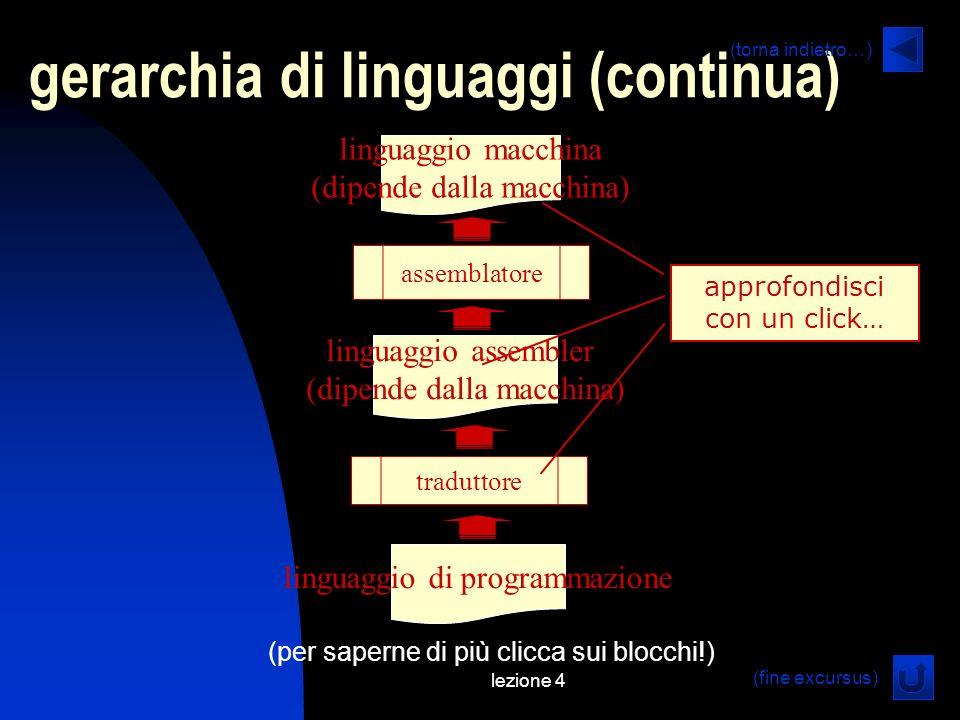 lezione 4 gerarchia di linguaggi (continua) linguaggio di programmazione (per saperne di più clicca sui blocchi!) traduttore linguaggio assembler (dipende dalla macchina) linguaggio macchina (dipende dalla macchina) assemblatore approfondisci con un click… (fine excursus) (torna indietro…)