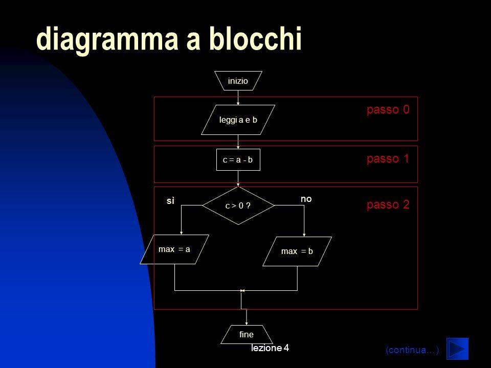 lezione 4 diagramma a blocchi inizio leggi a e b c = a - b max = a c > 0 ? fine max = b sì no passo 0 passo 1 passo 2 (continua…)