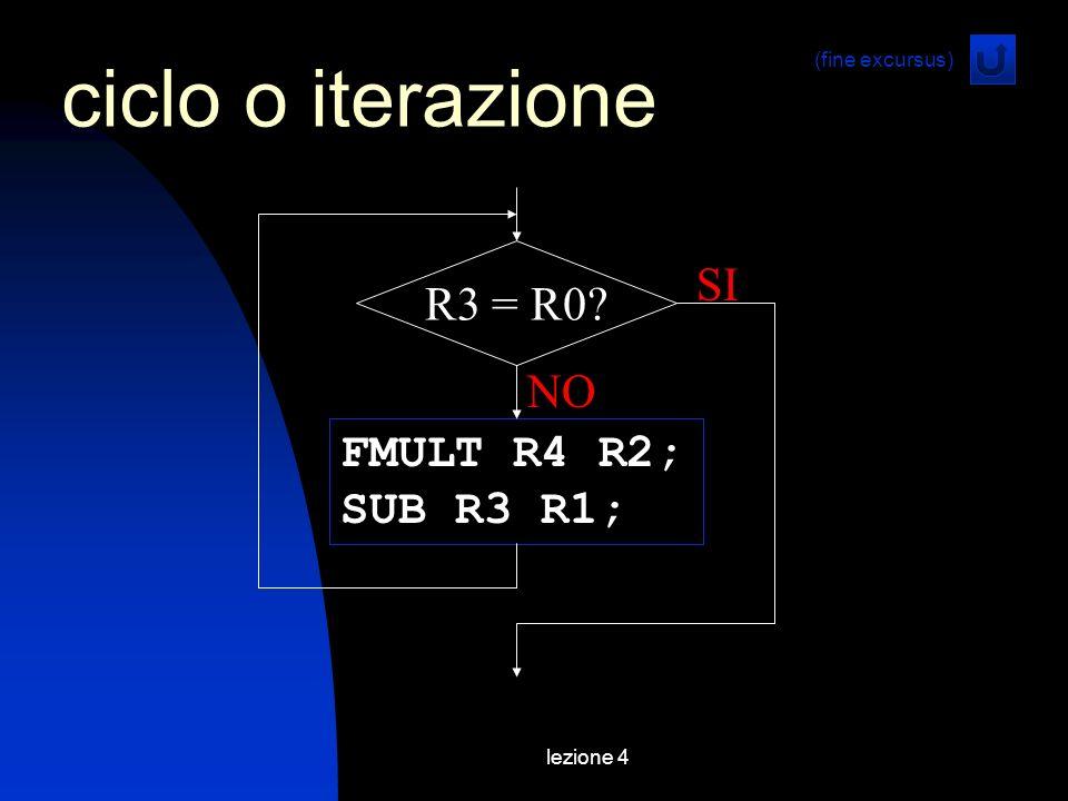 lezione 4 ciclo o iterazione FMULT R4 R2; SUB R3 R1; NO SI R3 = R0? (fine excursus)