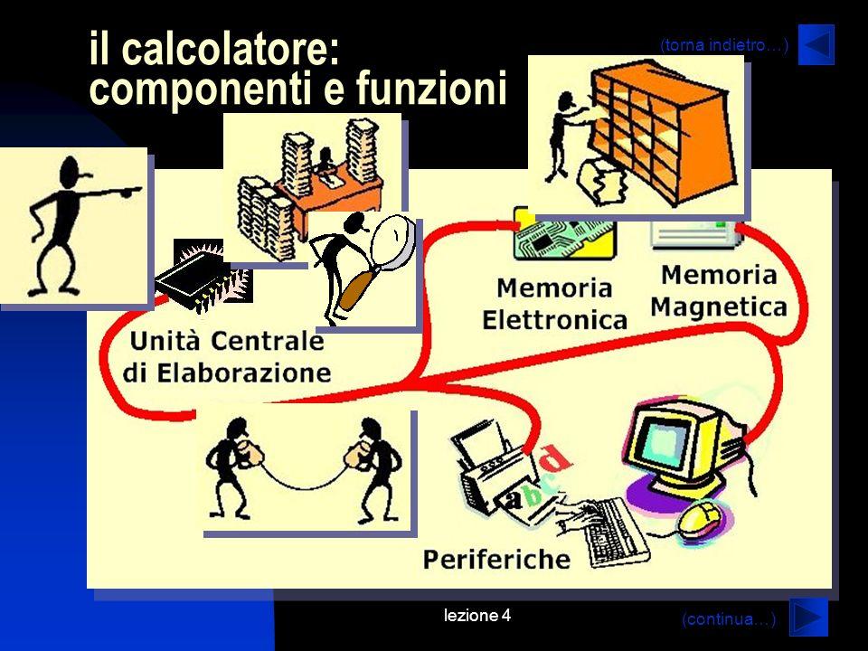 lezione 4 il calcolatore: componenti e funzioni (continua…) (torna indietro…)