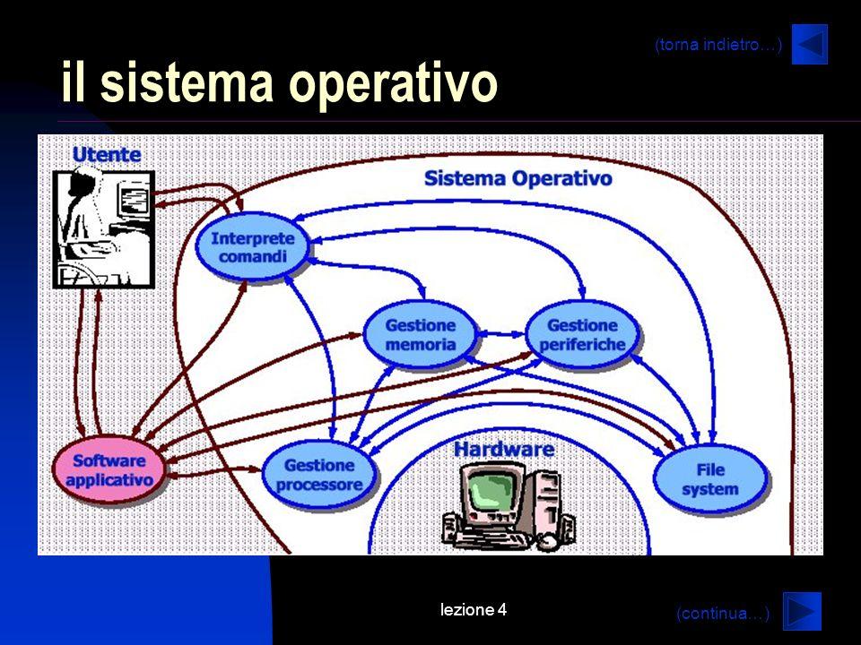 lezione 4 il sistema operativo (continua…) (torna indietro…)