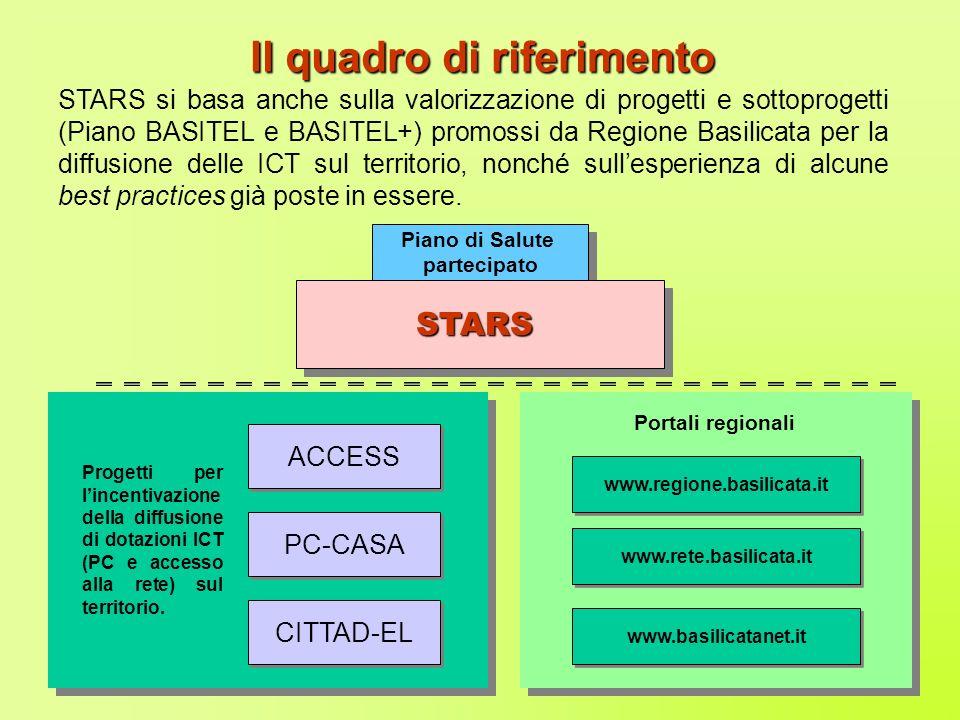 STARS si basa anche sulla valorizzazione di progetti e sottoprogetti (Piano BASITEL e BASITEL+) promossi da Regione Basilicata per la diffusione delle