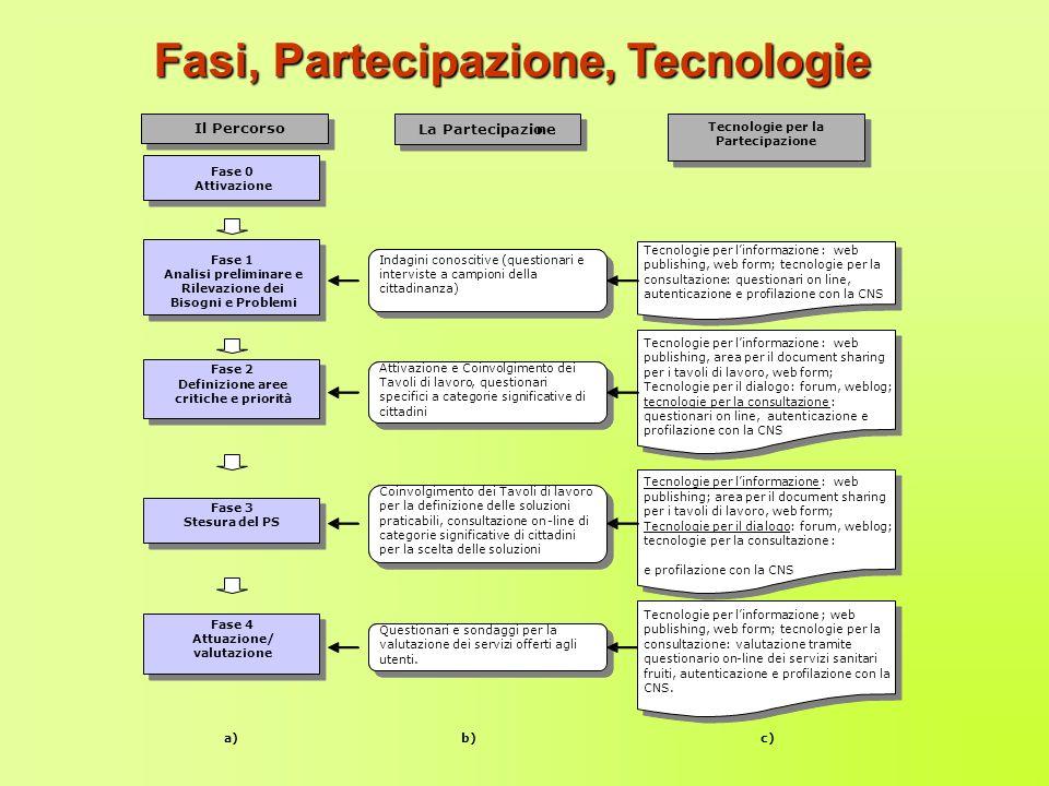 Fasi, Partecipazione, Tecnologie a) b) c) consultazione certificata, autenticazione Il Percorso Fase 0 Attivazione Fase 1 Analisi preliminare e Rileva