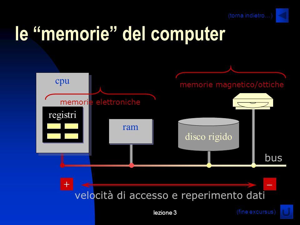 lezione 3 ram le memorie del computer (torna indietro…) (fine excursus) cpu disco rigido registri velocità di accesso e reperimento dati memorie elettroniche memorie magnetico/ottiche + bus