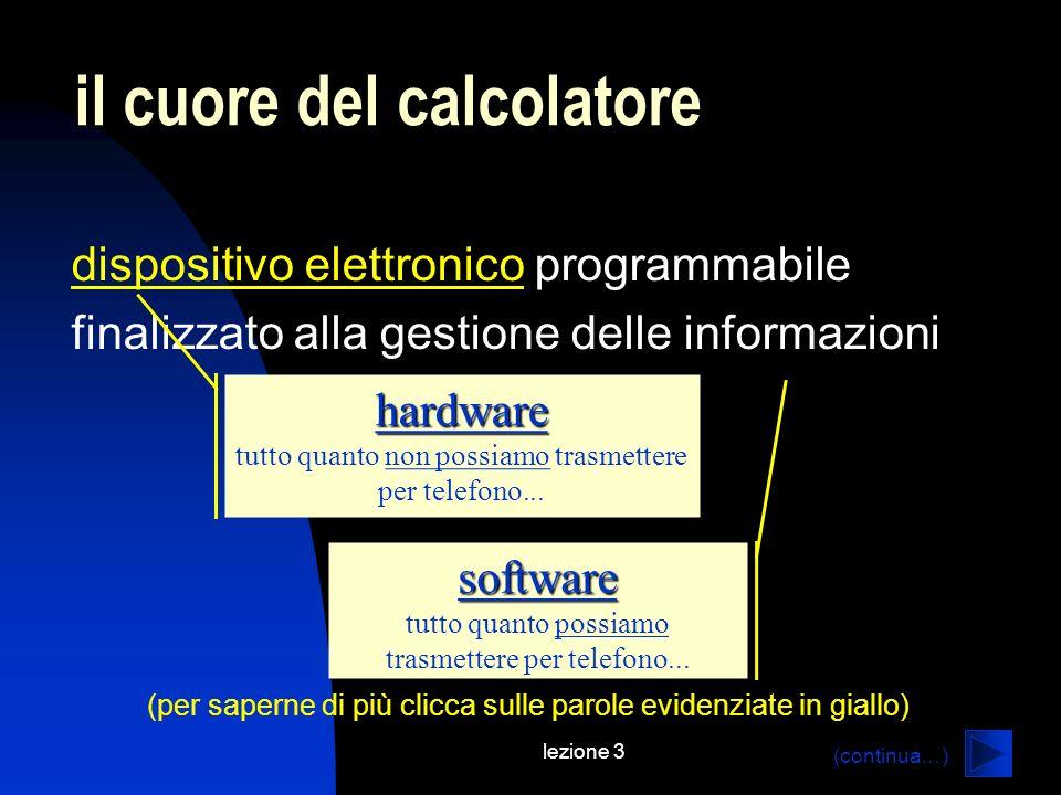 lezione 3 il cuore del calcolatore dispositivo elettronicodispositivo elettronico programmabile finalizzato alla gestione delle informazioni hardware tutto quanto non possiamo trasmettere per telefono...