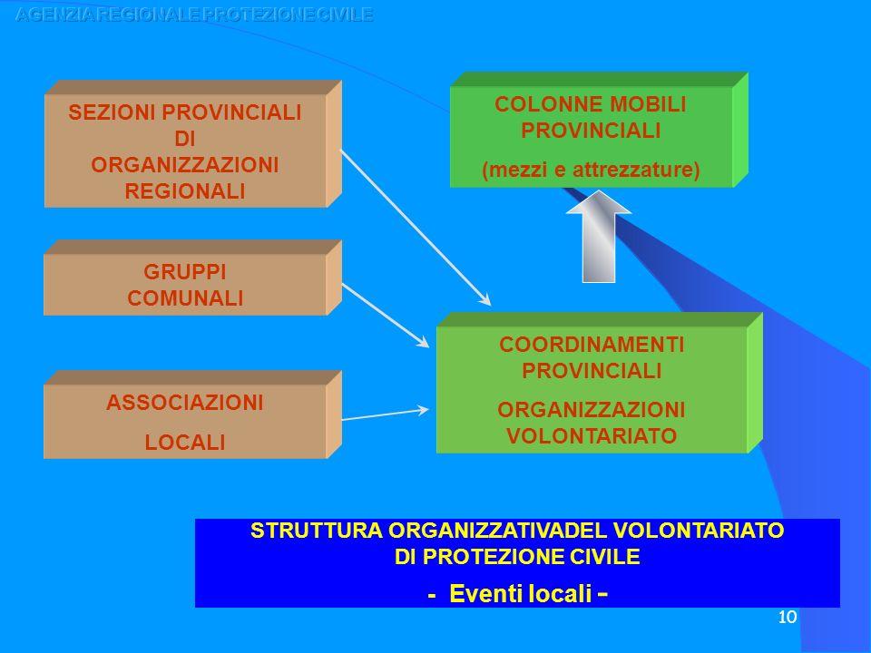 10 GRUPPI COMUNALI SEZIONI PROVINCIALI DI ORGANIZZAZIONI REGIONALI STRUTTURA ORGANIZZATIVADEL VOLONTARIATO DI PROTEZIONE CIVILE - Eventi locali - COOR