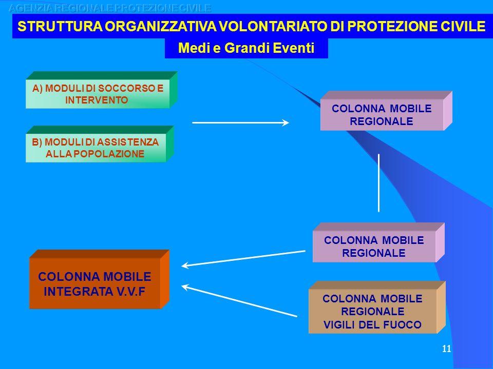 11 A) MODULI DI SOCCORSO E INTERVENTO STRUTTURA ORGANIZZATIVA VOLONTARIATO DI PROTEZIONE CIVILE B) MODULI DI ASSISTENZA ALLA POPOLAZIONE Medi e Grandi