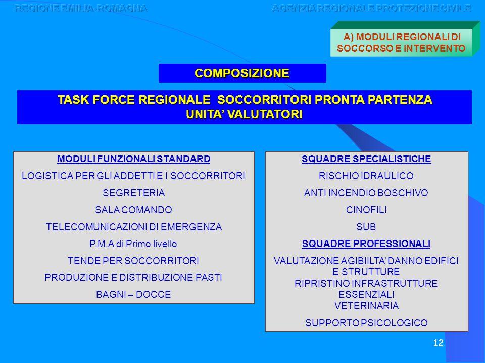 12 TASK FORCE REGIONALE SOCCORRITORI PRONTA PARTENZA UNITA VALUTATORI COMPOSIZIONE SQUADRE SPECIALISTICHE RISCHIO IDRAULICO ANTI INCENDIO BOSCHIVO CIN