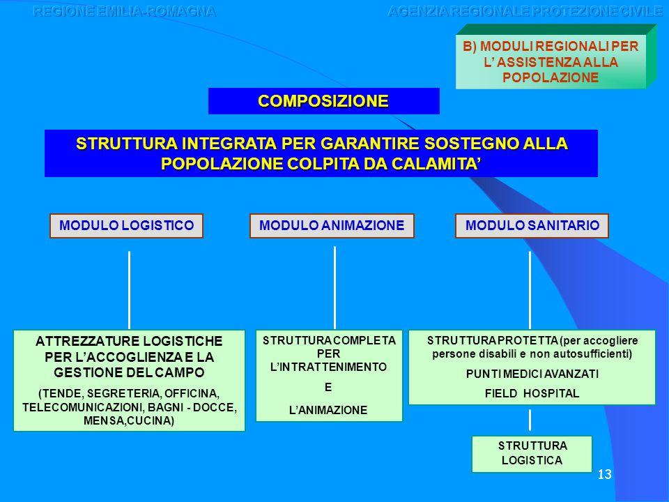 13 STRUTTURA INTEGRATA PER GARANTIRE SOSTEGNO ALLA POPOLAZIONE COLPITA DA CALAMITA COMPOSIZIONE MODULO LOGISTICOMODULO ANIMAZIONEMODULO SANITARIO ATTR