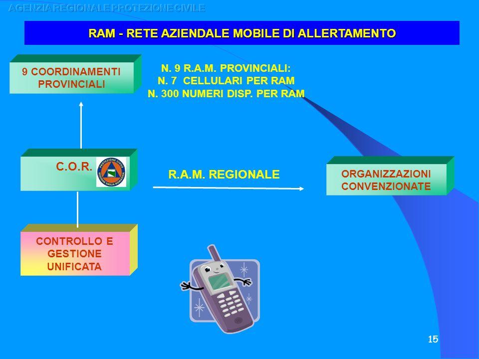 15 9 COORDINAMENTI PROVINCIALI N. 9 R.A.M. PROVINCIALI: N. 7 CELLULARI PER RAM N. 300 NUMERI DISP. PER RAM ORGANIZZAZIONI CONVENZIONATE RAM - RETE AZI