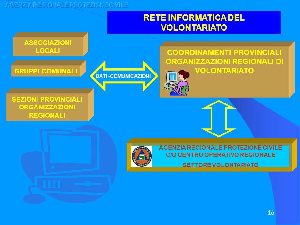 16 RETE INFORMATICA DEL VOLONTARIATO COORDINAMENTI PROVINCIALI ORGANIZZAZIONI REGIONALI DI VOLONTARIATO ASSOCIAZIONI LOCALI GRUPPI COMUNALI SEZIONI PR