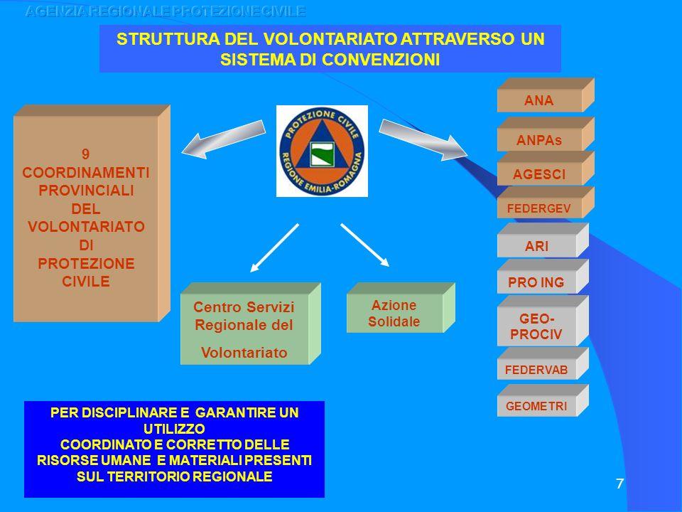 7 STRUTTURA DEL VOLONTARIATO ATTRAVERSO UN SISTEMA DI CONVENZIONI ANA ANPAs AGESCI FEDERGEV Centro Servizi Regionale del Volontariato Azione Solidale