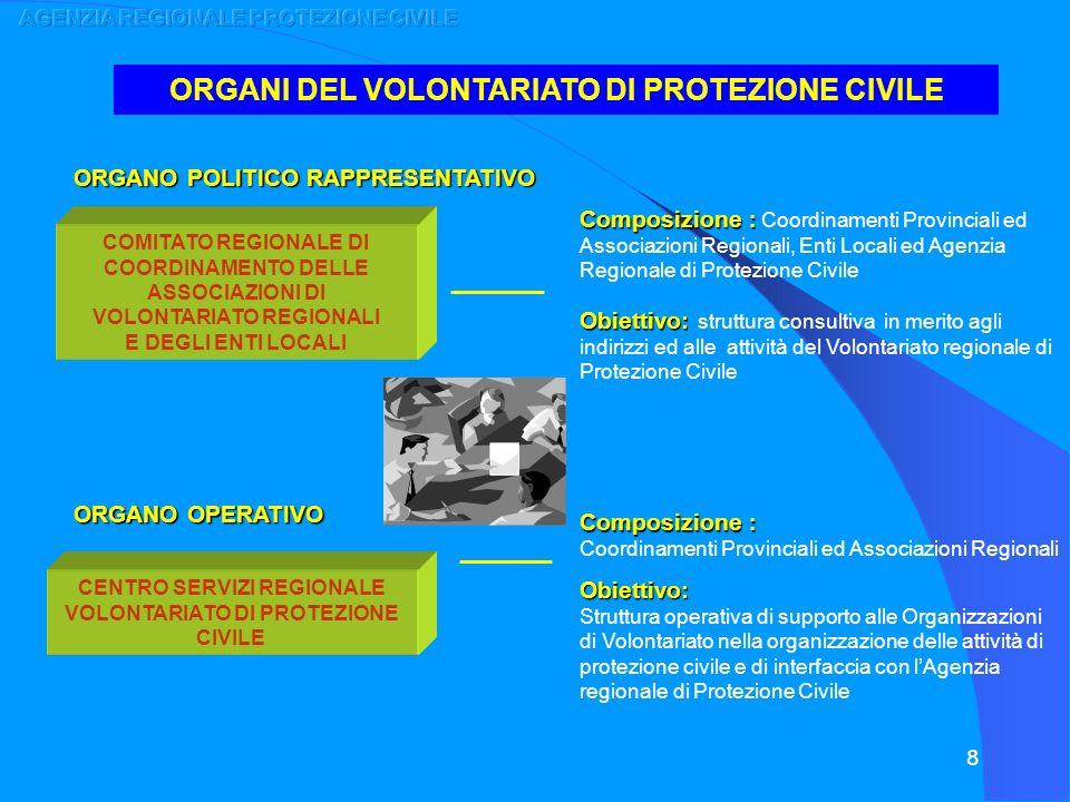 8 ORGANI DEL VOLONTARIATO DI PROTEZIONE CIVILE COMITATO REGIONALE DI COORDINAMENTO DELLE ASSOCIAZIONI DI VOLONTARIATO REGIONALI E DEGLI ENTI LOCALI CE