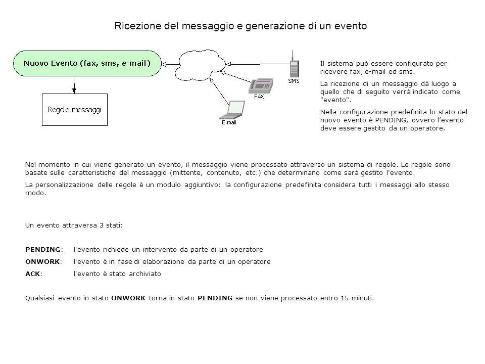 Il sistema può essere configurato per ricevere fax, e-mail ed sms.