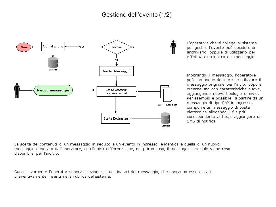 L operatore che si collega al sistema per gestire l evento può decidere di archiviarlo, oppure di utilizzarlo per effettuare un inoltro del messaggio.