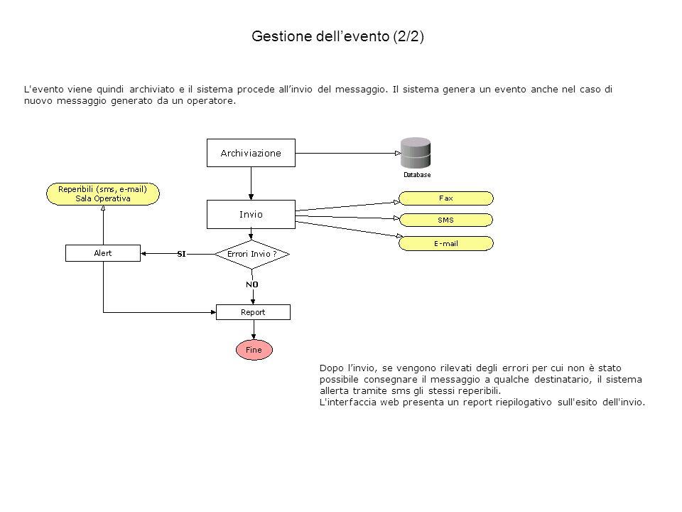 L evento viene quindi archiviato e il sistema procede allinvio del messaggio.
