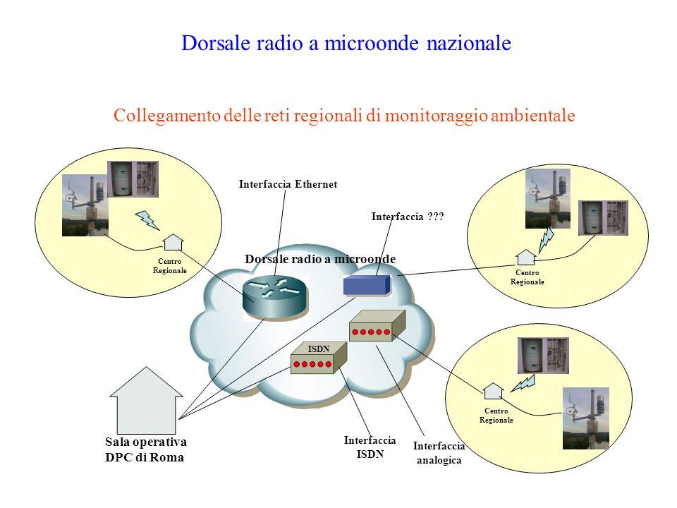 ISDN Dorsale radio a microonde Interfaccia Ethernet Interfaccia ISDN Interfaccia analogica Interfaccia ??? Dorsale radio a microonde nazionale Collega