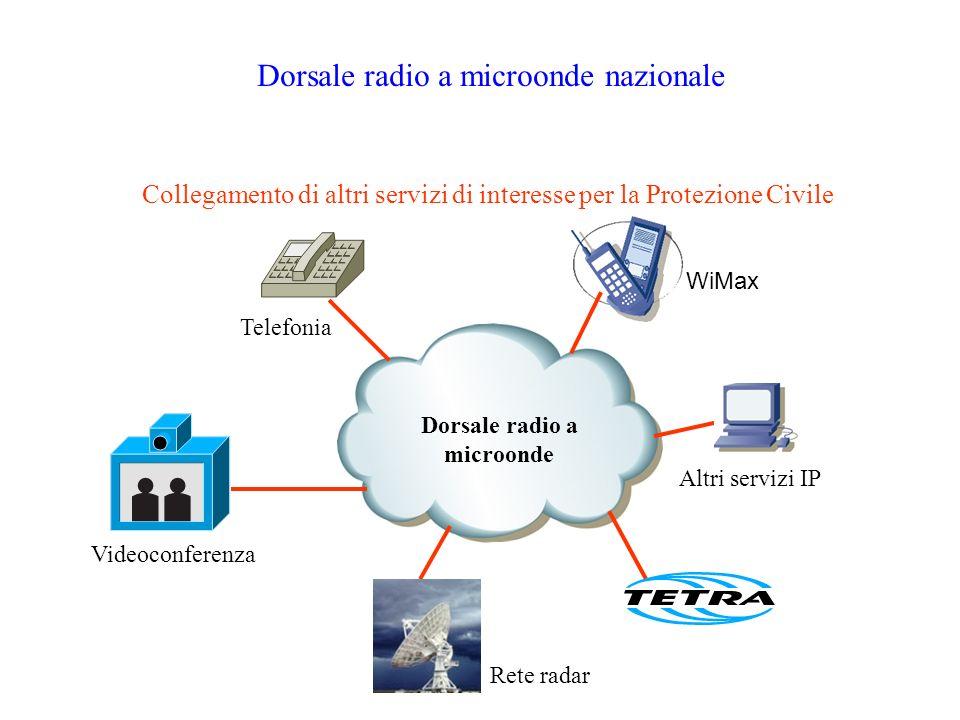 Dorsale radio a microonde nazionale Collegamento di altri servizi di interesse per la Protezione Civile Dorsale radio a microonde WiMax Videoconferenz