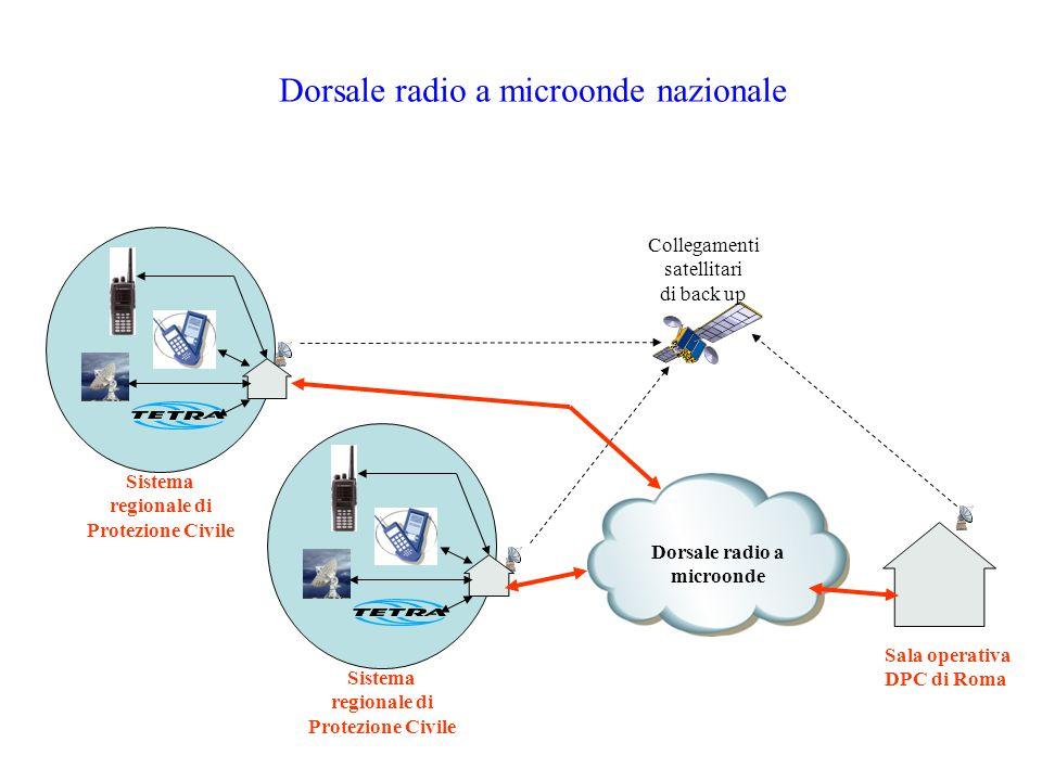 Dorsale radio a microonde nazionale Sala operativa DPC di Roma Collegamenti satellitari di back up Sistema regionale di Protezione Civile Sistema regi