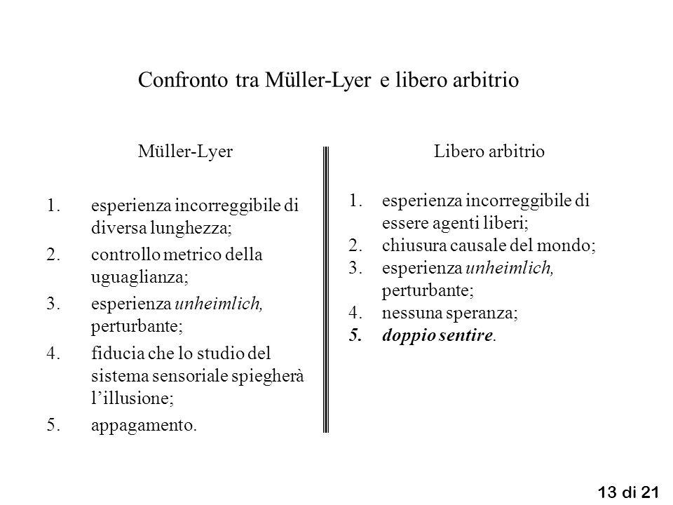 13 di 21 Müller-Lyer 1.esperienza incorreggibile di diversa lunghezza; 2.controllo metrico della uguaglianza; 3.esperienza unheimlich, perturbante; 4.fiducia che lo studio del sistema sensoriale spiegherà lillusione; 5.appagamento.