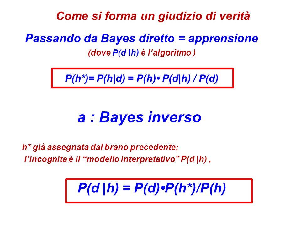 Passando da Bayes diretto = apprensione (dove P(d Ih) è lalgoritmo ) P(h*)= P(h|d) = P(h) P(d|h) / P(d) h* già assegnata dal brano precedente; lincognita è il modello interpretativo P(d |h), P(d |h) = P(d)P(h*)/P(h) Come si forma un giudizio di verità a : Bayes inverso
