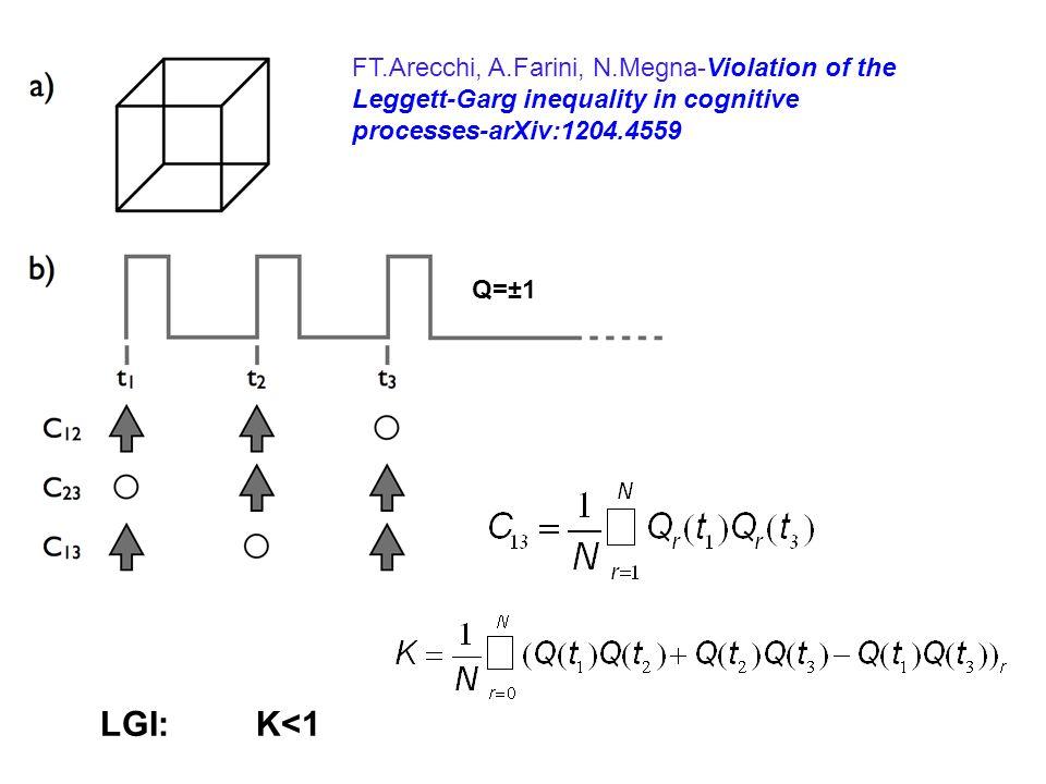 LGI: K<1 Q=±1 FT.Arecchi, A.Farini, N.Megna-Violation of the Leggett-Garg inequality in cognitive processes-arXiv:1204.4559