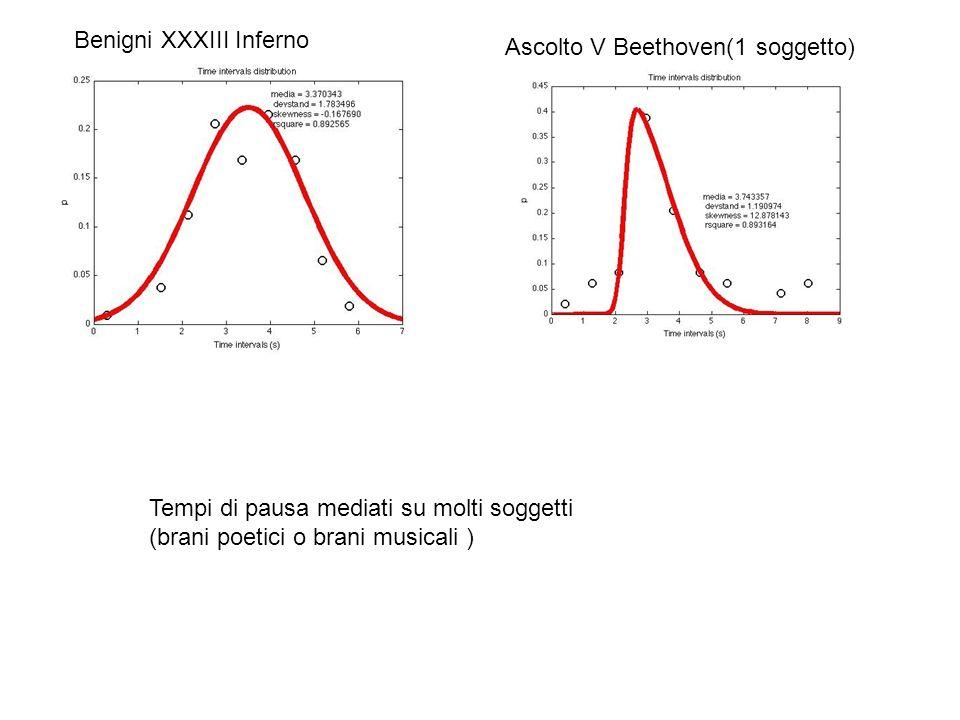 Benigni XXXIII Inferno Ascolto V Beethoven(1 soggetto) Tempi di pausa mediati su molti soggetti (brani poetici o brani musicali )