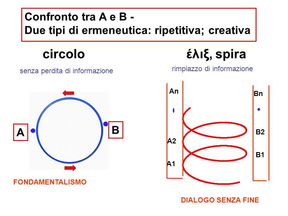 A1 B1 An A2 B2 Bn έλιξ, spira A B circolo Confronto tra A e B - Due tipi di ermeneutica: ripetitiva; creativa senza perdita di informazione rimpiazzo di informazione FONDAMENTALISMO DIALOGO SENZA FINE
